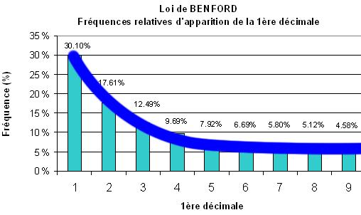 loi de benford